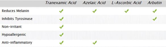 tranexamic-acid-review